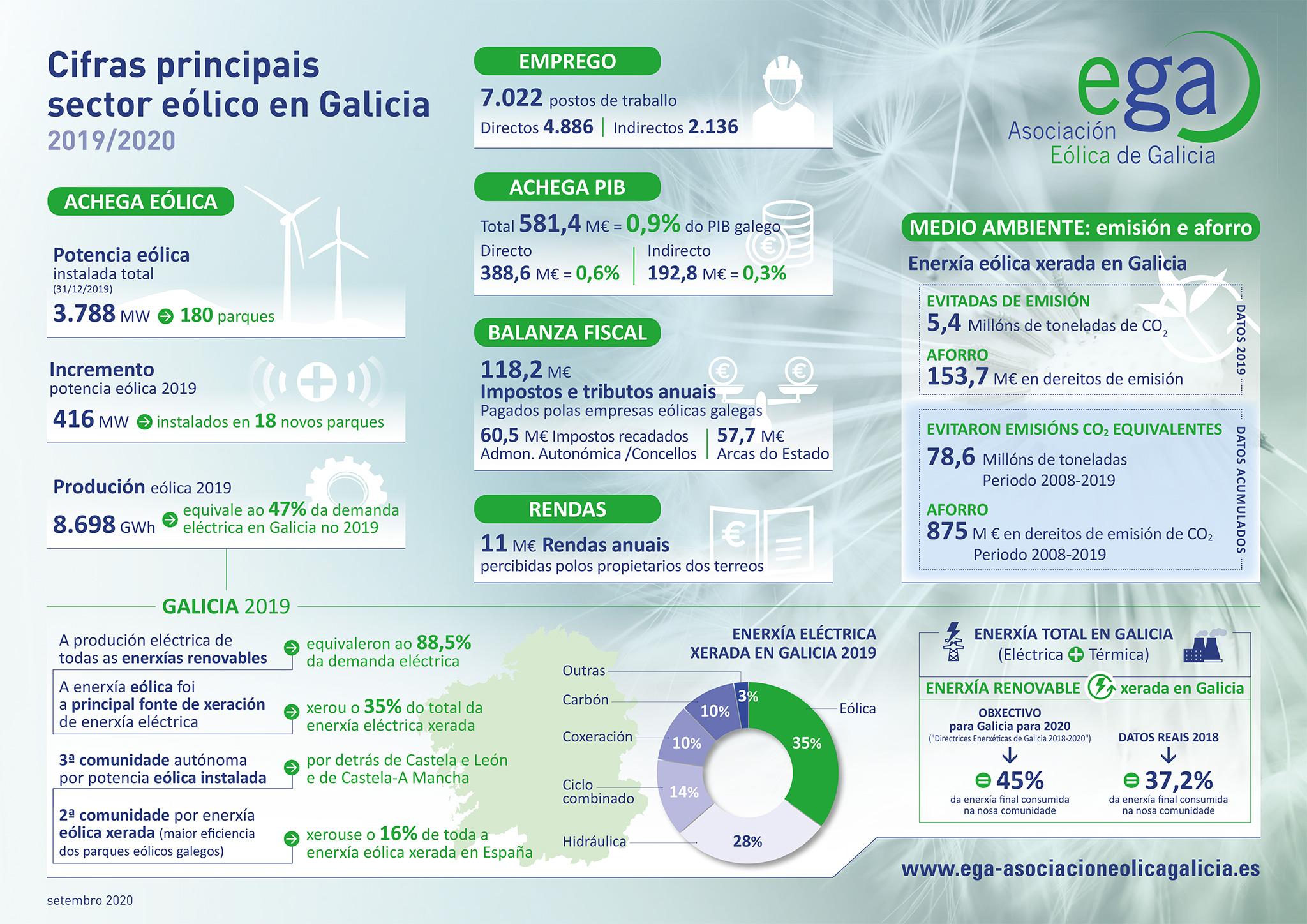 Infografía del sector eólico en Galicia